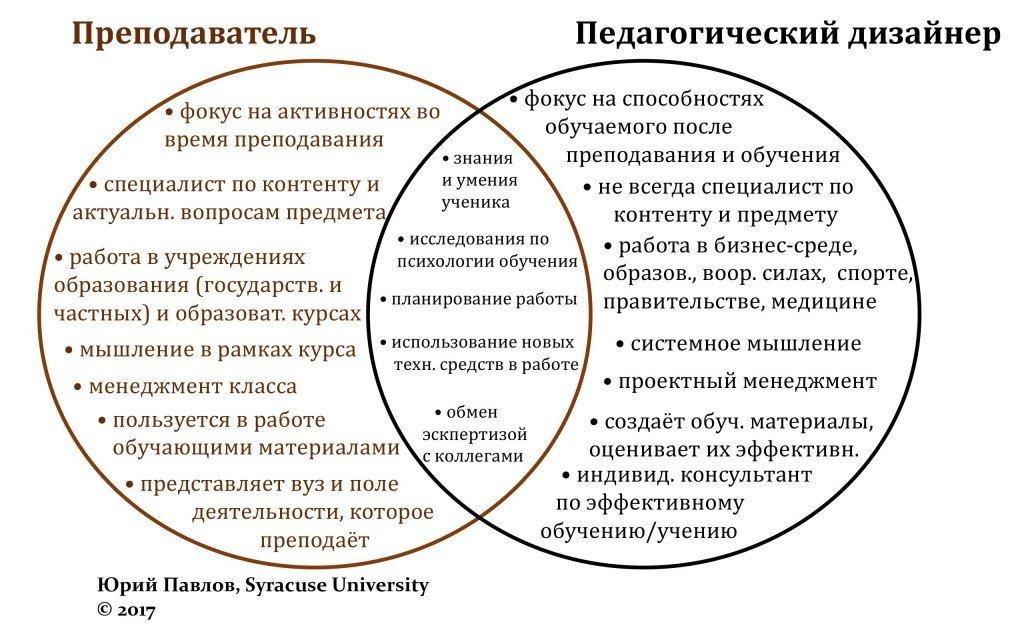 УчительНеПеддизайнер