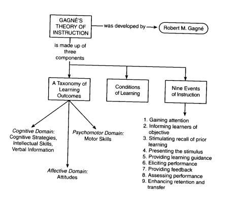 Глава о теории Ганье