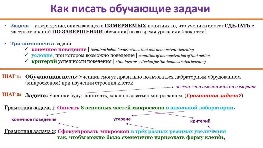 Цели и задачи по дизайну (Р. Мэйгер)