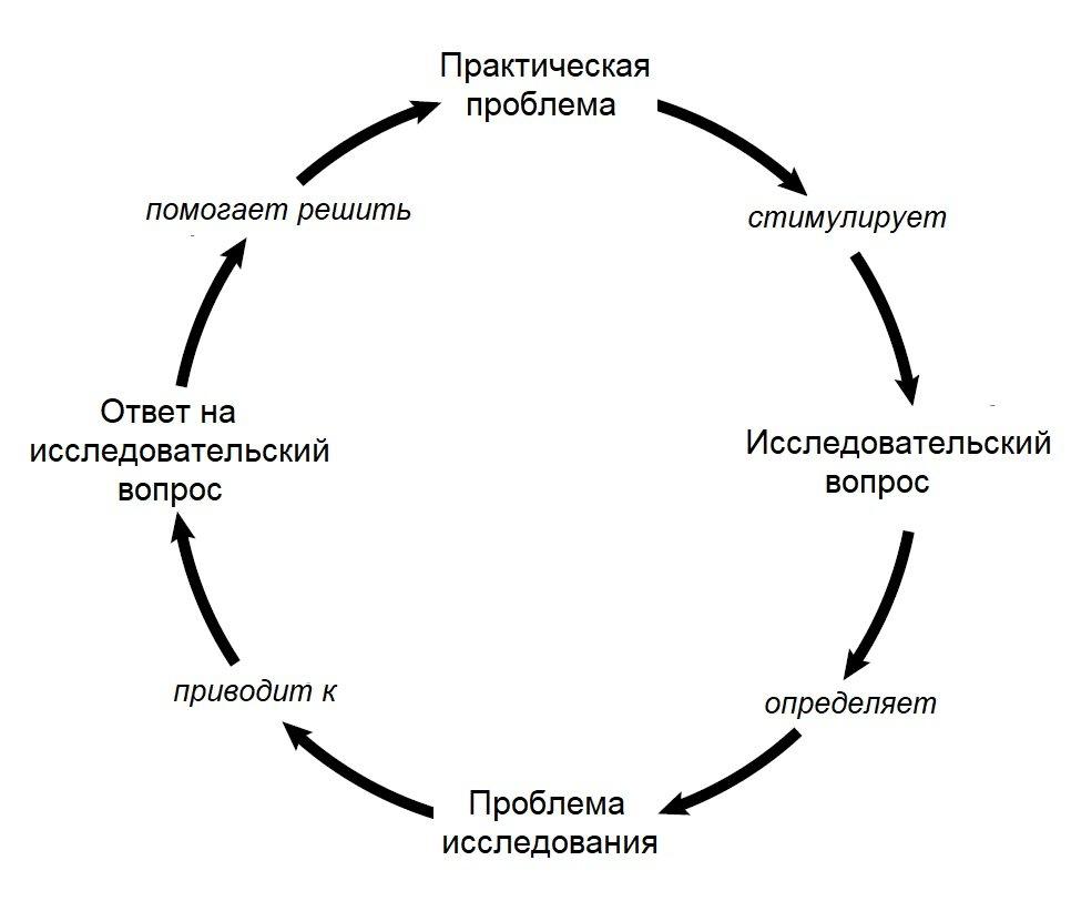 Идентификация проблемы РУС
