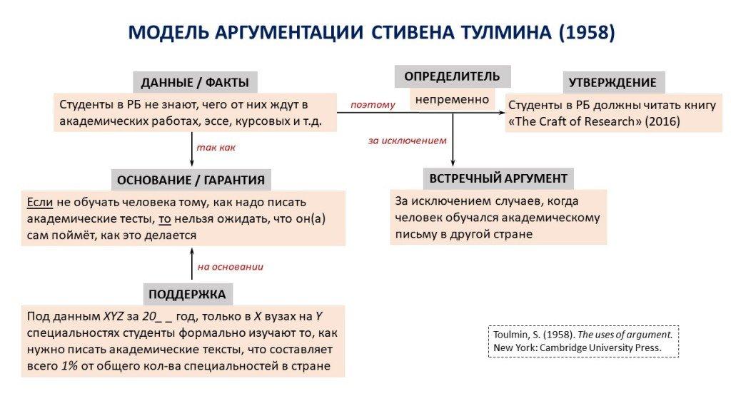 Модель аргументации Стивена Тулмина (1958)